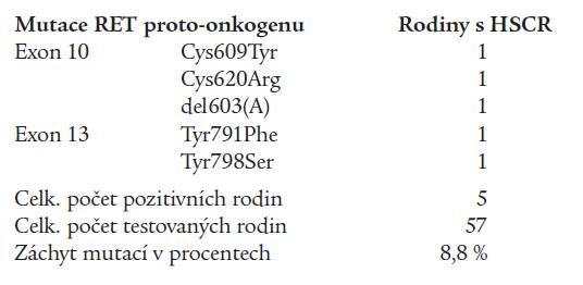 Typy detekovaných zárodečných mutací RET proto-onkogenu u pacientů s Hirschsprungovou chorobou (HSCR).