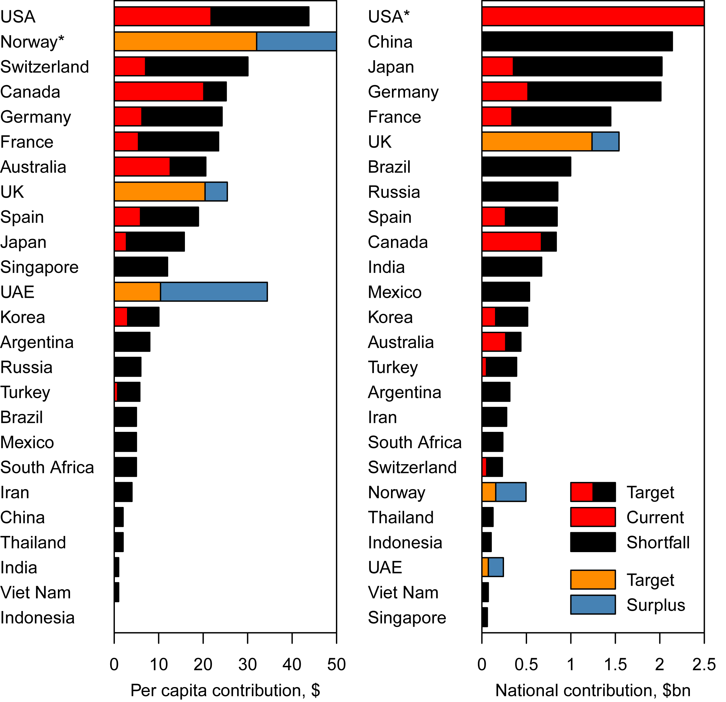 """Total and per capita annual expected contributions to meet the health MDGs (""""Target""""), compared to the current level of donations (""""Current"""") in 25 selected countries."""