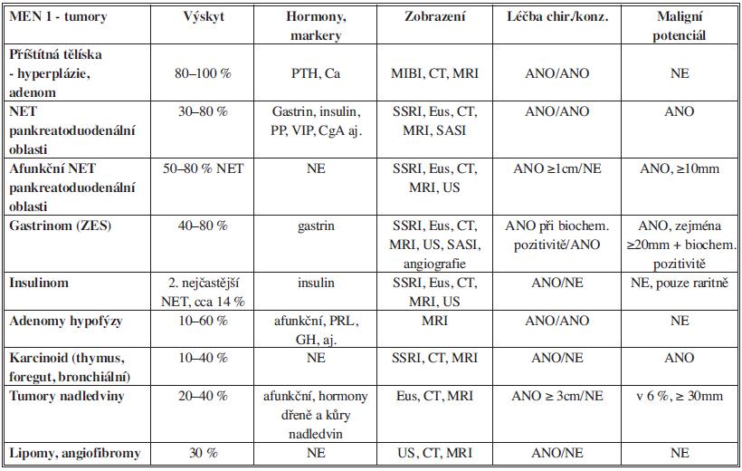 Tumory asociované s MEN 1, diagnostika a léčba Tab. 1: Tumors associated with MEN 1, diagnosis and treatement