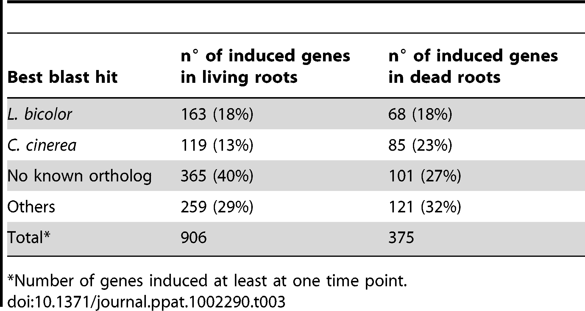 Best blast hits for the induced genes during symbiosis or saprotrophism.