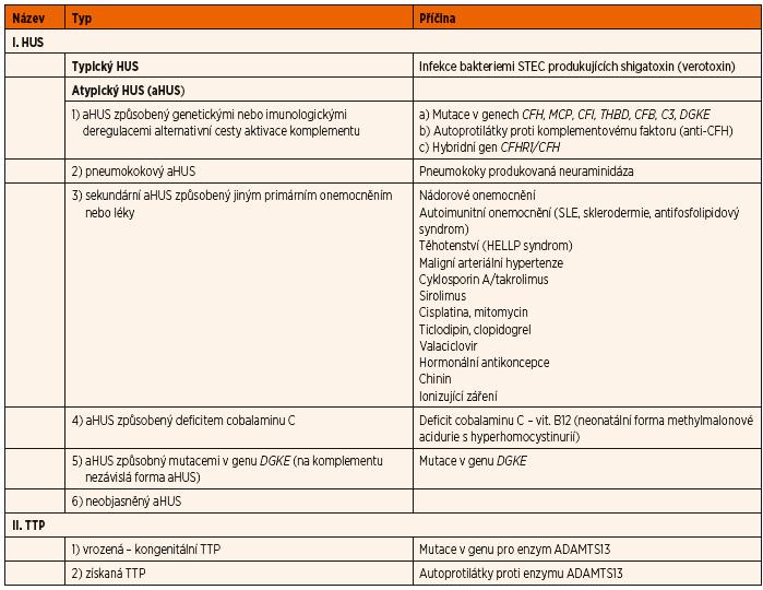 Příčiny trombotických mikroangiopatií (TMA).