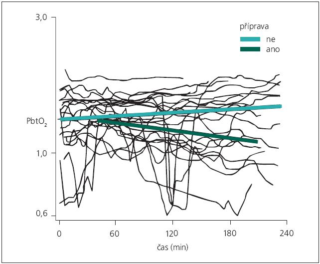 Lineární model hodnot PbtO<sub>2</sub> z období, kdy se s cévami nemanipulovalo (sv. zelená křivka) a lineární model hodnot PbtO<sub>2</sub> z období průběhu manipulace s cévami (tm. zelená křivka). Byl prokázán signifikantní pokles hladiny PbtO<sub>2</sub> v době manipulace s cévami (p < 0,001).