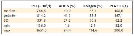ADP a kolagenem indukovaná agregace destiček a PFA-100 v závislosti na počtu krevních destiček.
