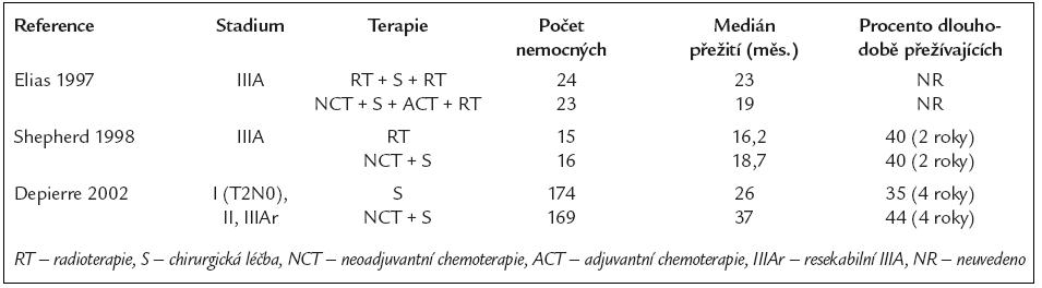 Randomizované studie fáze III porovnávající účinek různých kombinací léčebných modalit u nemocných s NSCLC stadia I, II a IIIA.