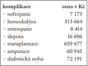 Roční náklady na léčbu jednotlivých pozdních komplikací diabetu na 1 pacienta v Kč.
