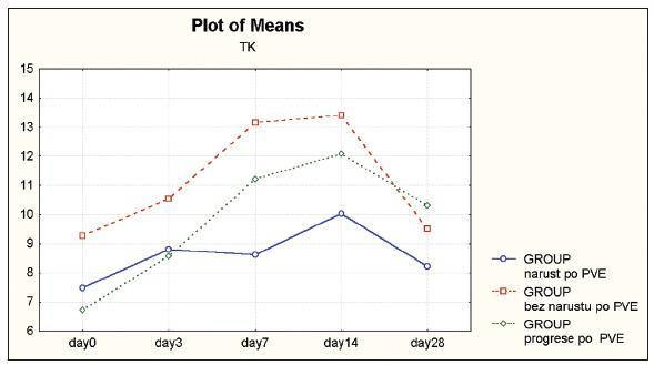 Časový vývoj průměrných hodnot sérových hladin TK (0.–28. den po PVE) Graph 1. Time curve of mean TK serum levels (Day 0 –28 after PVE)