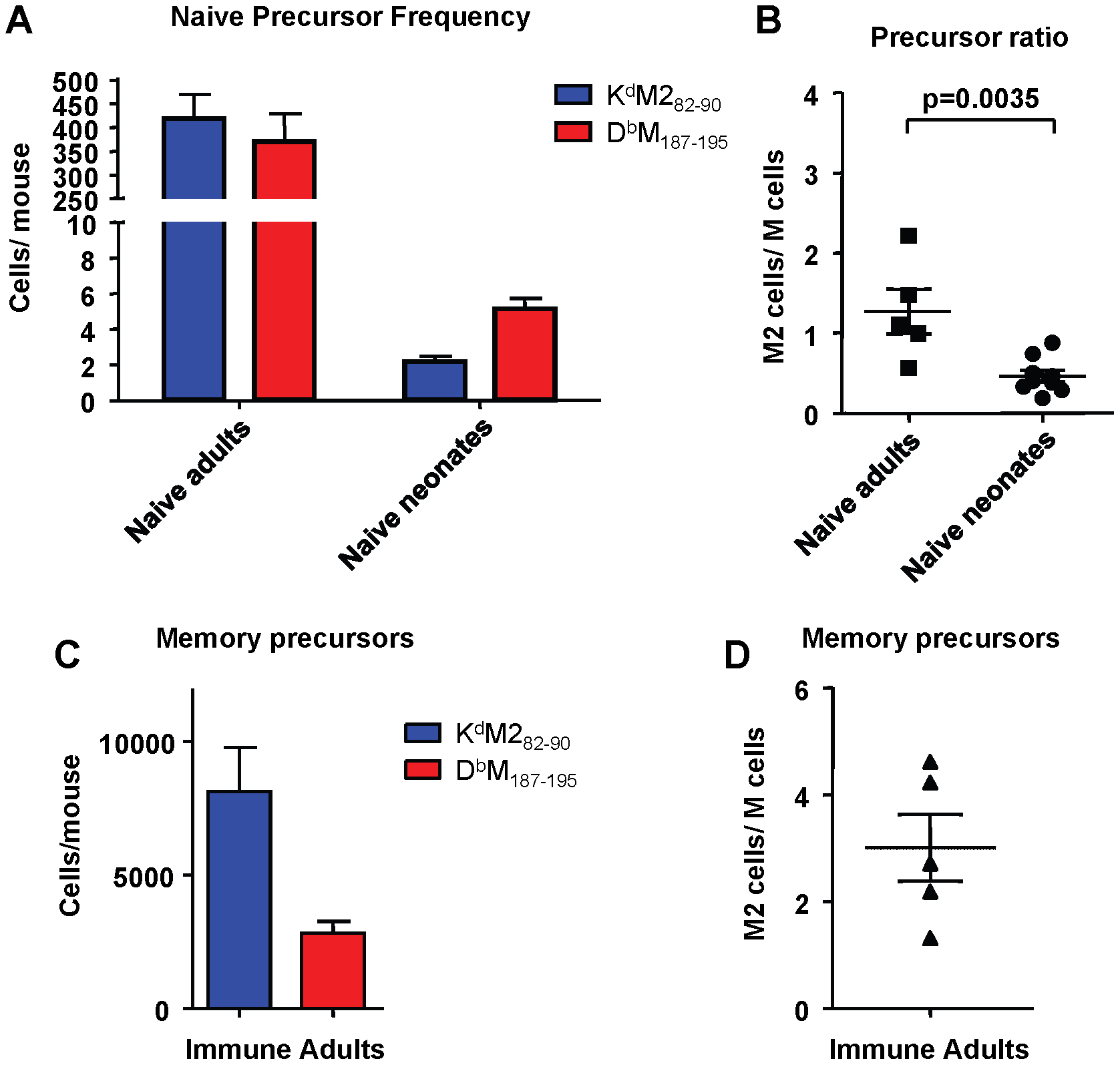 Epitope-specific CD8+ T cell precursor frequency analysis in adult and neonatal mice.