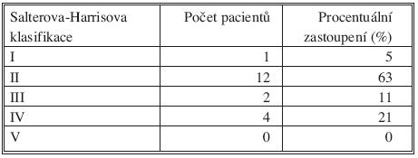 Četnost jednotlivých typů epifyzeolýz proximální tibie