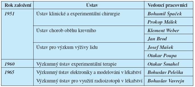 Výzkumné ústavy v Krči
