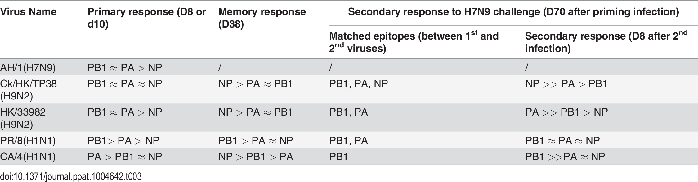 Summary of virus-specific CTL epitope hierarchies.