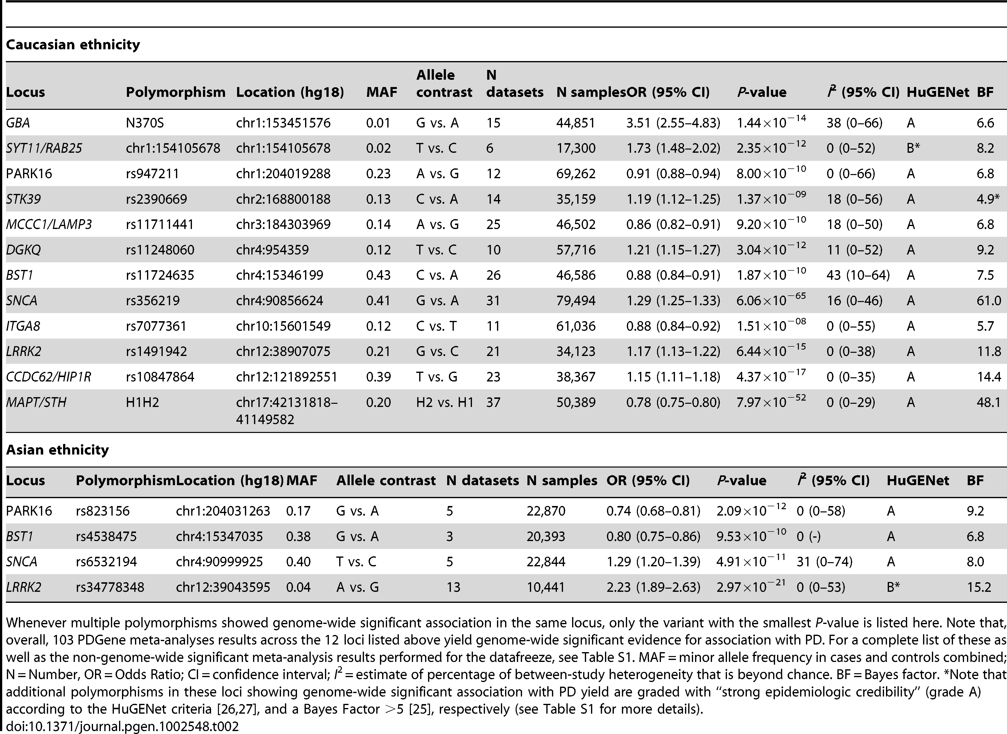 Genome-wide significant summary meta-analysis results of the PDGene database in populations of Caucasian and Asian decent.