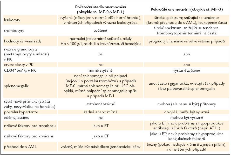 Srovnání klinických a laboratorních projevů počátečního a pokročilého stadia PMF.