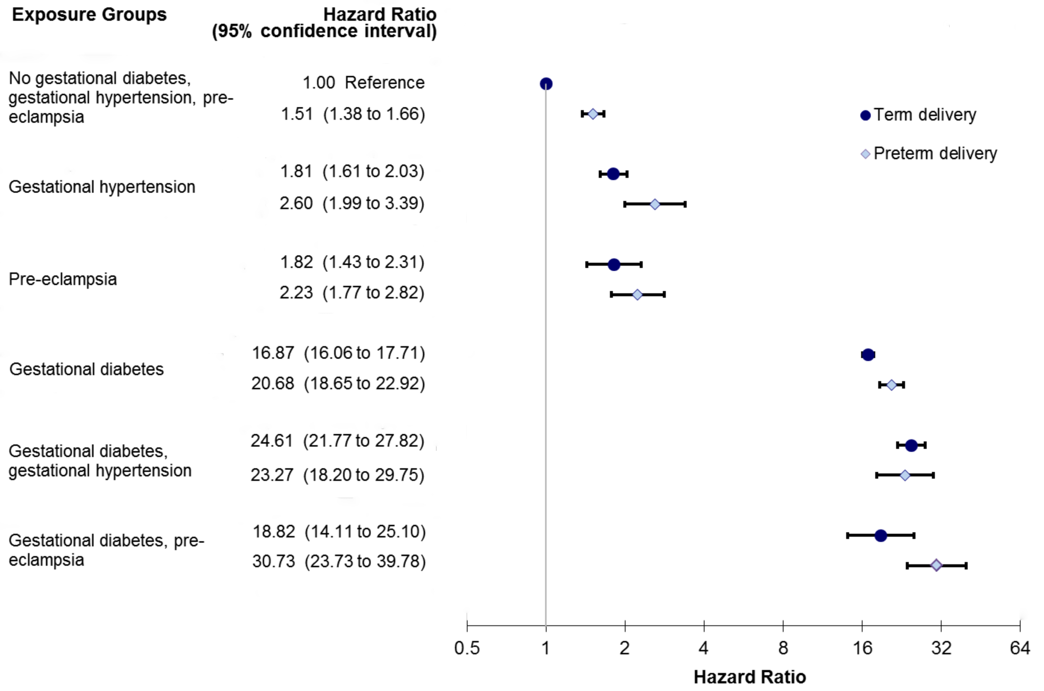 Sub-analysis modeling the relationship among preeclampsia, gestational hypertension, gestational diabetes, and preterm delivery in the development of diabetes.