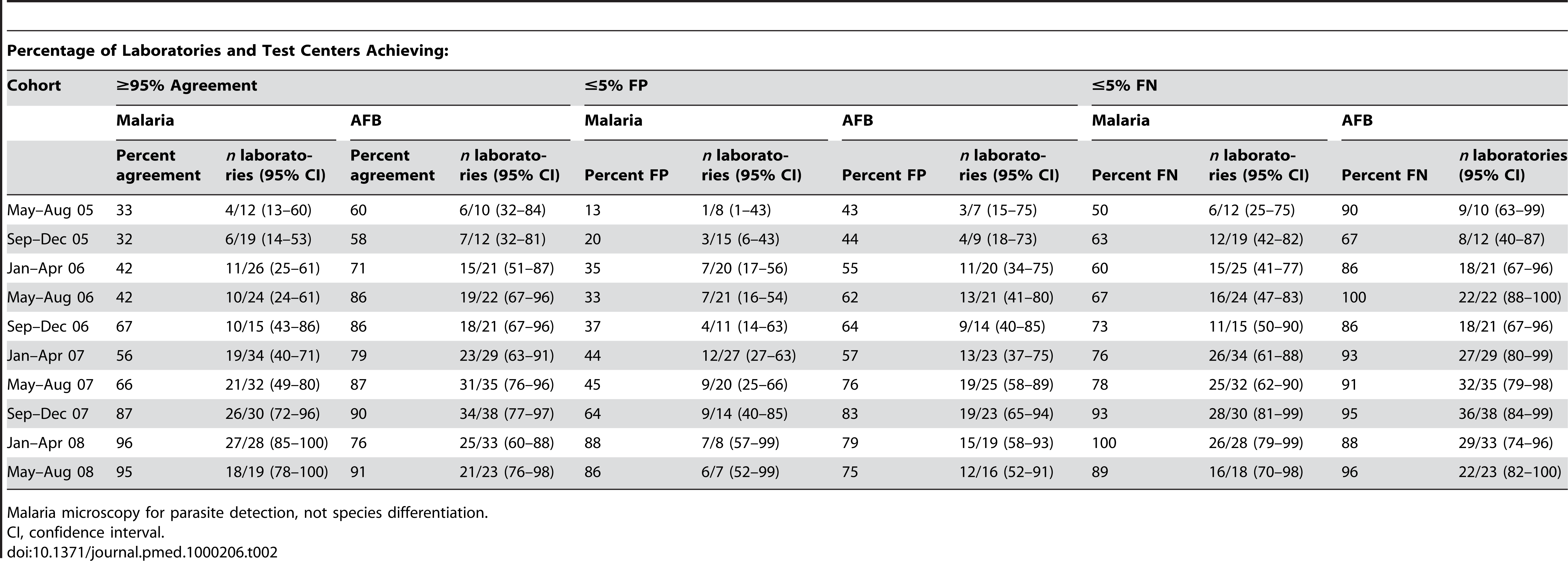 Performance of malaria and AFB microscopy.