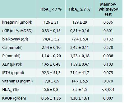 Hodnoty sledovaných parametrov (priemer ± SD) v závislosti od metabolickej kompenzácie