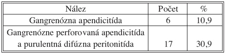 Vzťah retrocekálnej polohy a závažnosti operačného nálezu u detí Tab. 2. Correlation between the retrocecal location and the severity of the intraoperative findings in children