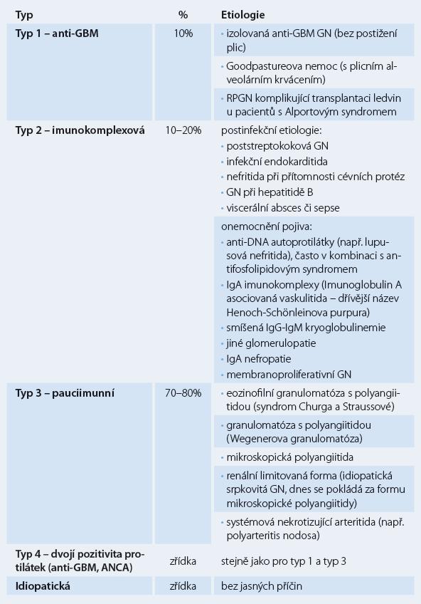 Klasifikace RPGN na základě imunofluorescenčního vyšetření.