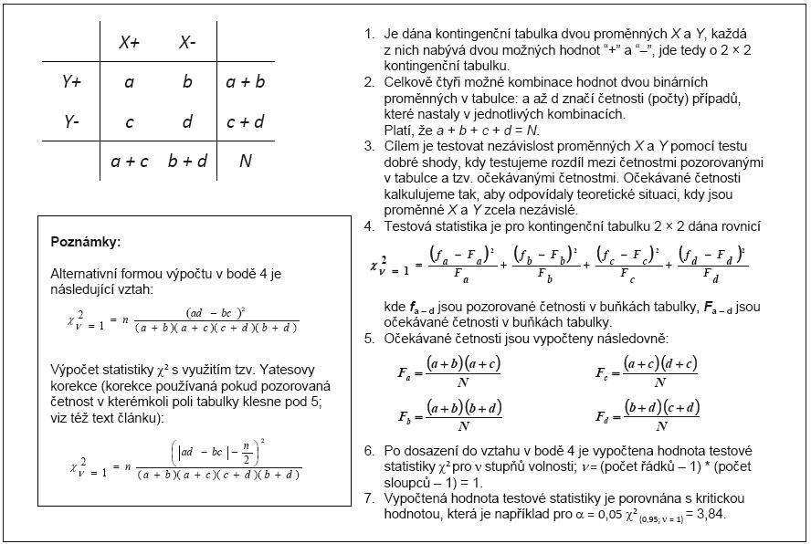 Příklad 1. Vzorový výpočet testu nezávislosti znaků pro 2 × 2 kontingenční tabulku.
