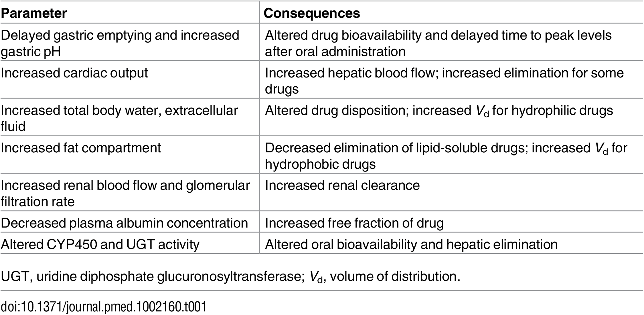 Physiological changes during pregnancy: effects on drug disposition [<em class=&quot;ref&quot;>10</em>–<em class=&quot;ref&quot;>16</em>].