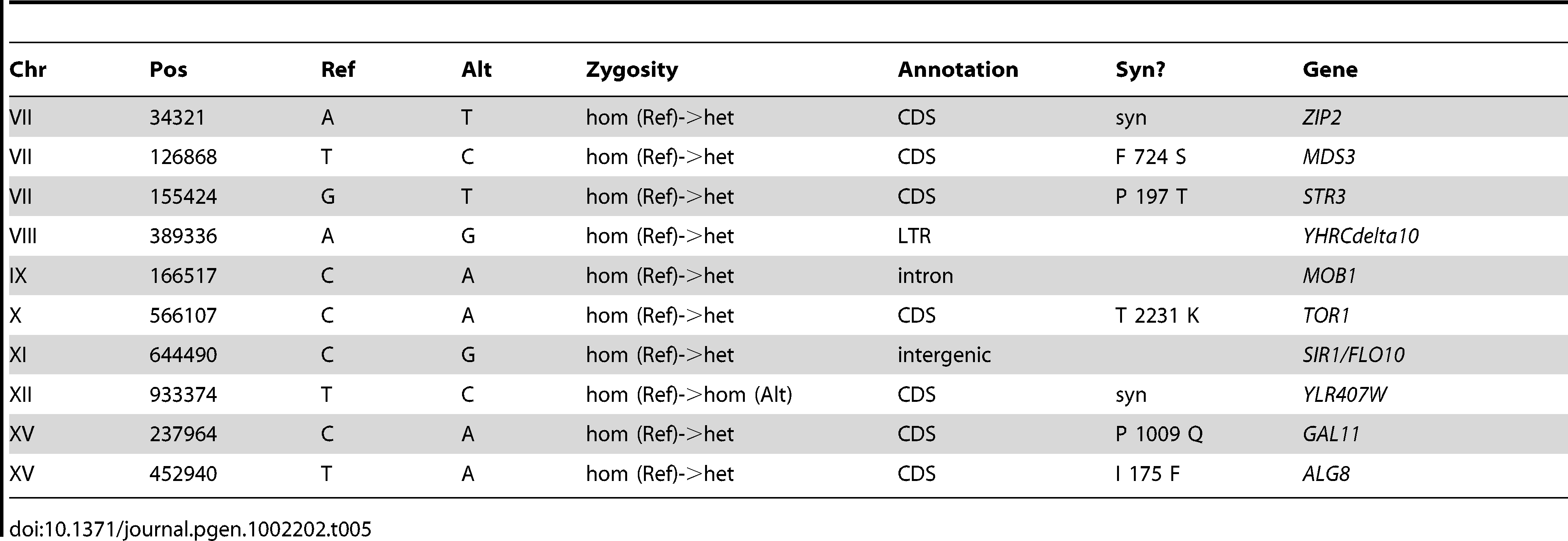 Summary of Substitutions and Indels for E5 (264 generations).