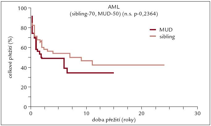Pravděpodobnost přežití u pacientů s AML po transplantaci od HLA plně shodného dárce.