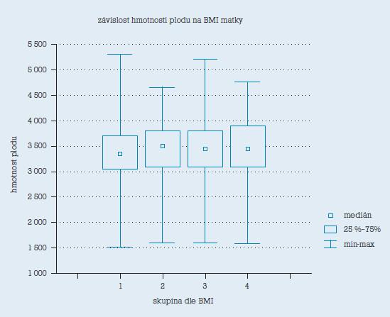 Závislost hmotnosti plodu na BMI matky na začátku těhotenství.