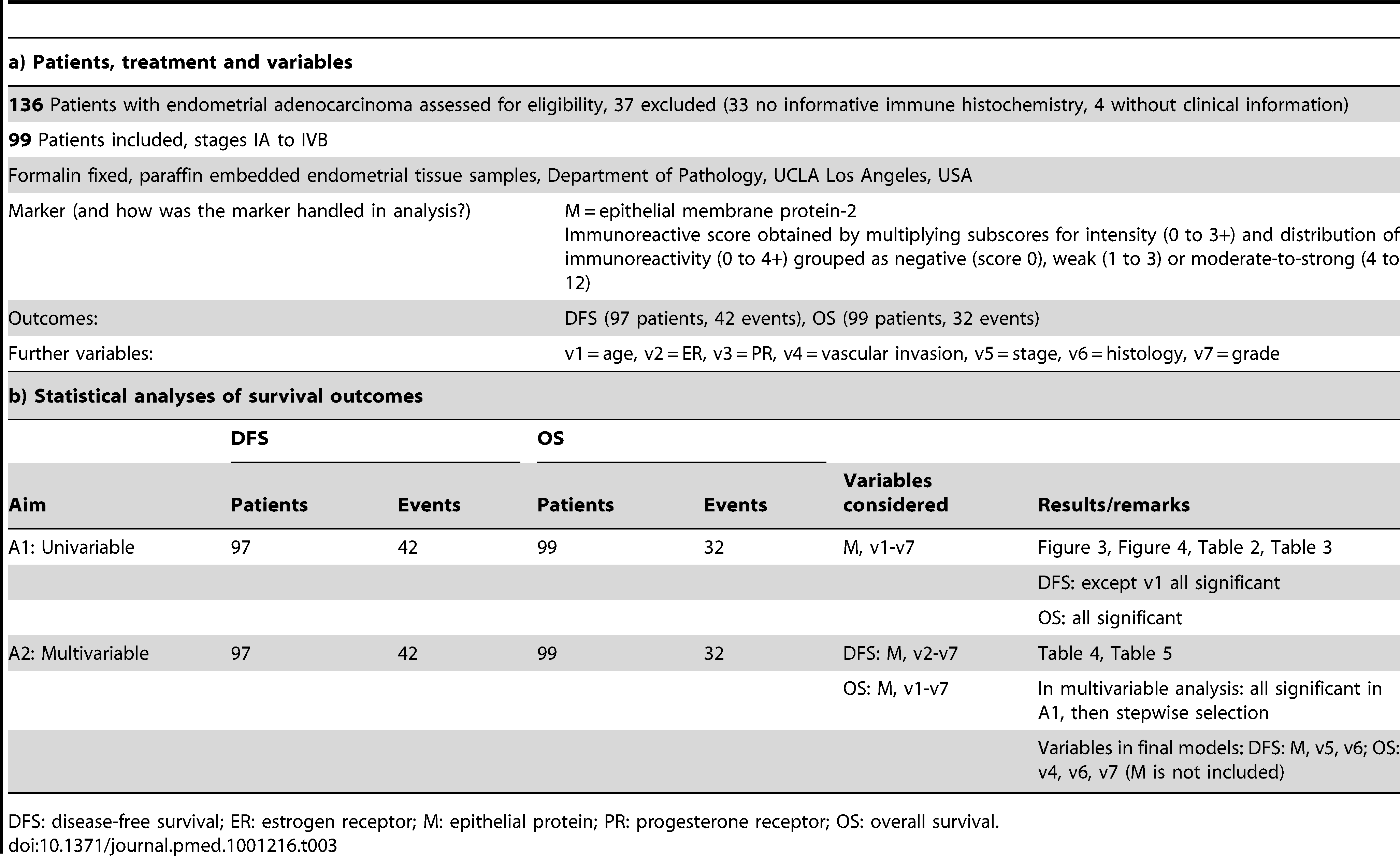 Example of the REMARK profile illustrated using data from a study of expression of epithelial membrane protein-2 in patients with endometrial adenocarcinoma <em class=&quot;ref&quot;>[158]</em>.