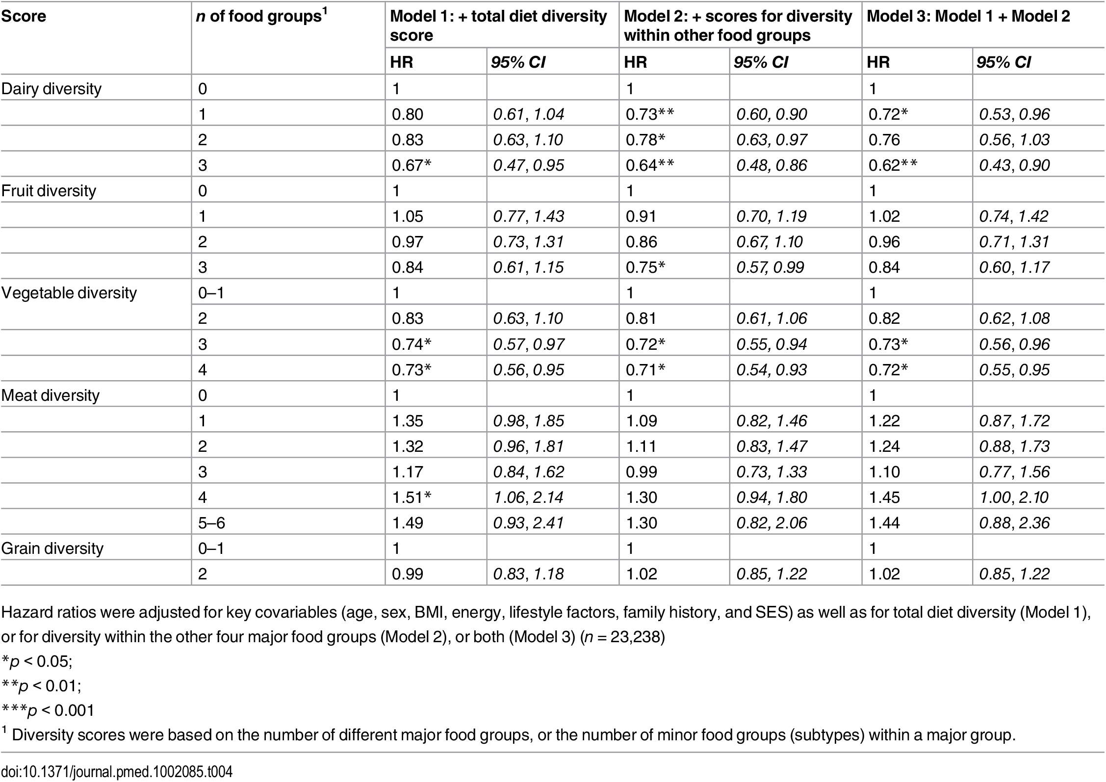Adjusted hazard ratios (95% CI) of incident diabetes for diversity of dairy products, fruits, vegetables, grains, and meat products in the EPIC-Norfolk study, independent of total diet diversity and diversity within other food groups.