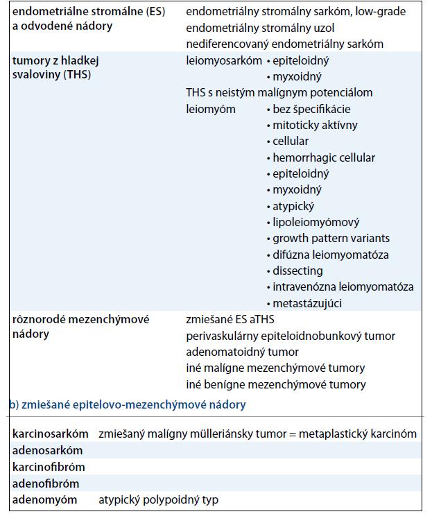 WHO klasifikácia mezenchýmových (a) a zmiešaných (b) nádorov maternice. a) mezenchýmové nádory