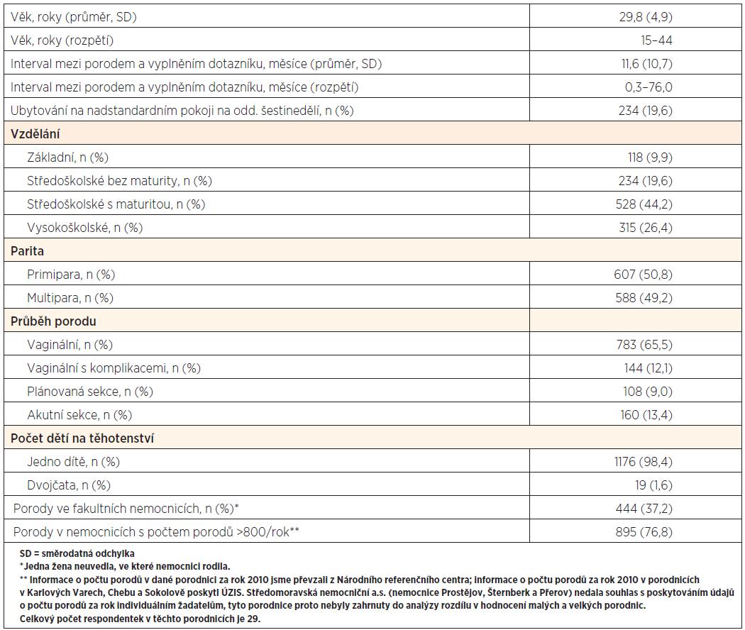 Charakteristiky výzkumného souboru (n = 1195)
