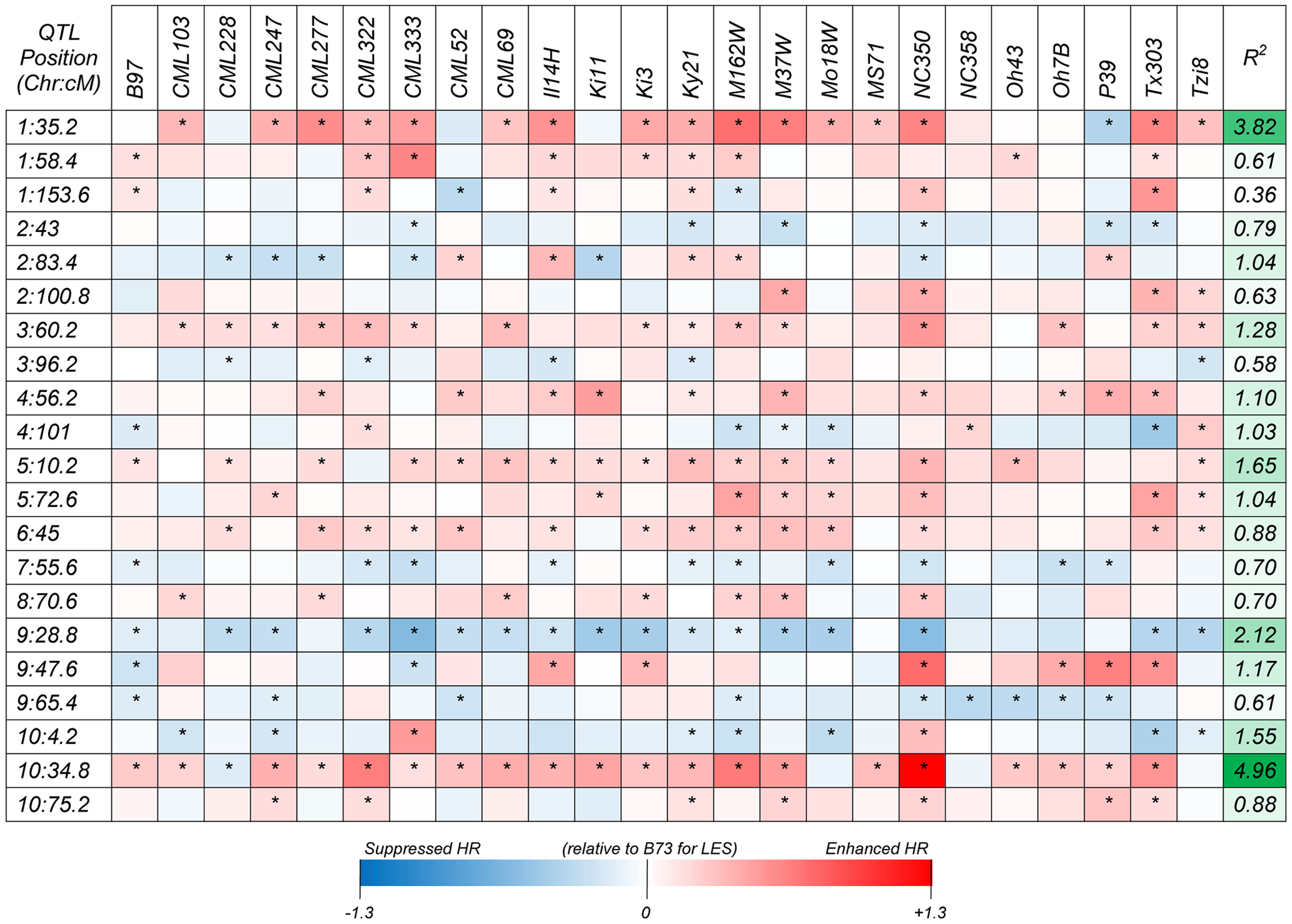 Heat map showing additive allelic effects for the HTR across 24 NAM founder lines relative to the common B73 parent.