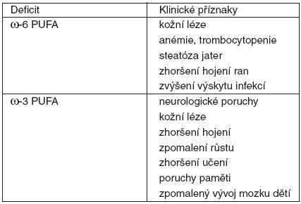 Deficit omega-6 a omega-3