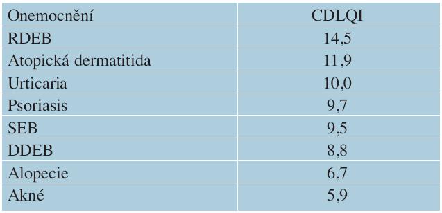 Srovnání CDLQI u různých onemocnění kůže