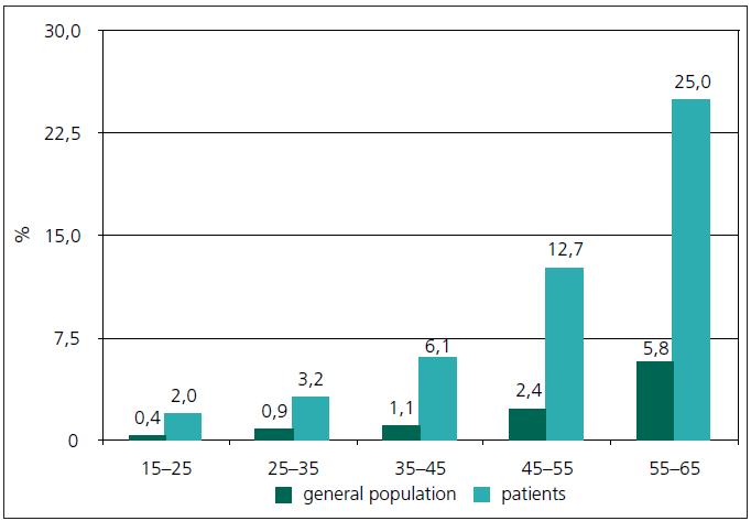 Prevalence diabetu v jednotlivých věkových pásmech u pacientů se schizofrenií a v běžné populaci (upraveno dle [6]). general population – běžná populace; patients – pacienti se schizofrenií
