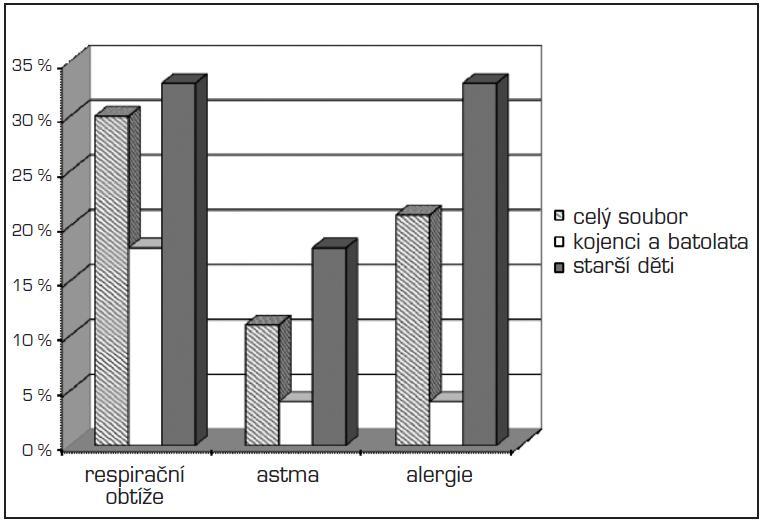 Posouzení plicní morbidity (kojenci a batolata versus starší děti).