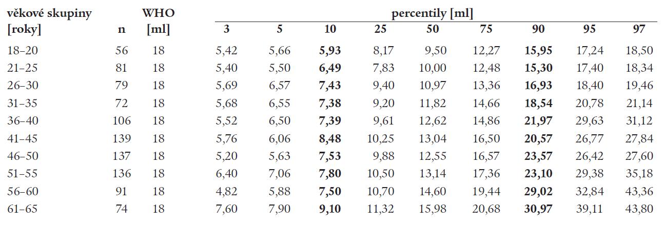 Volum štítné žlázy u žen [n = 971]; jodurie > 100 μg/l.