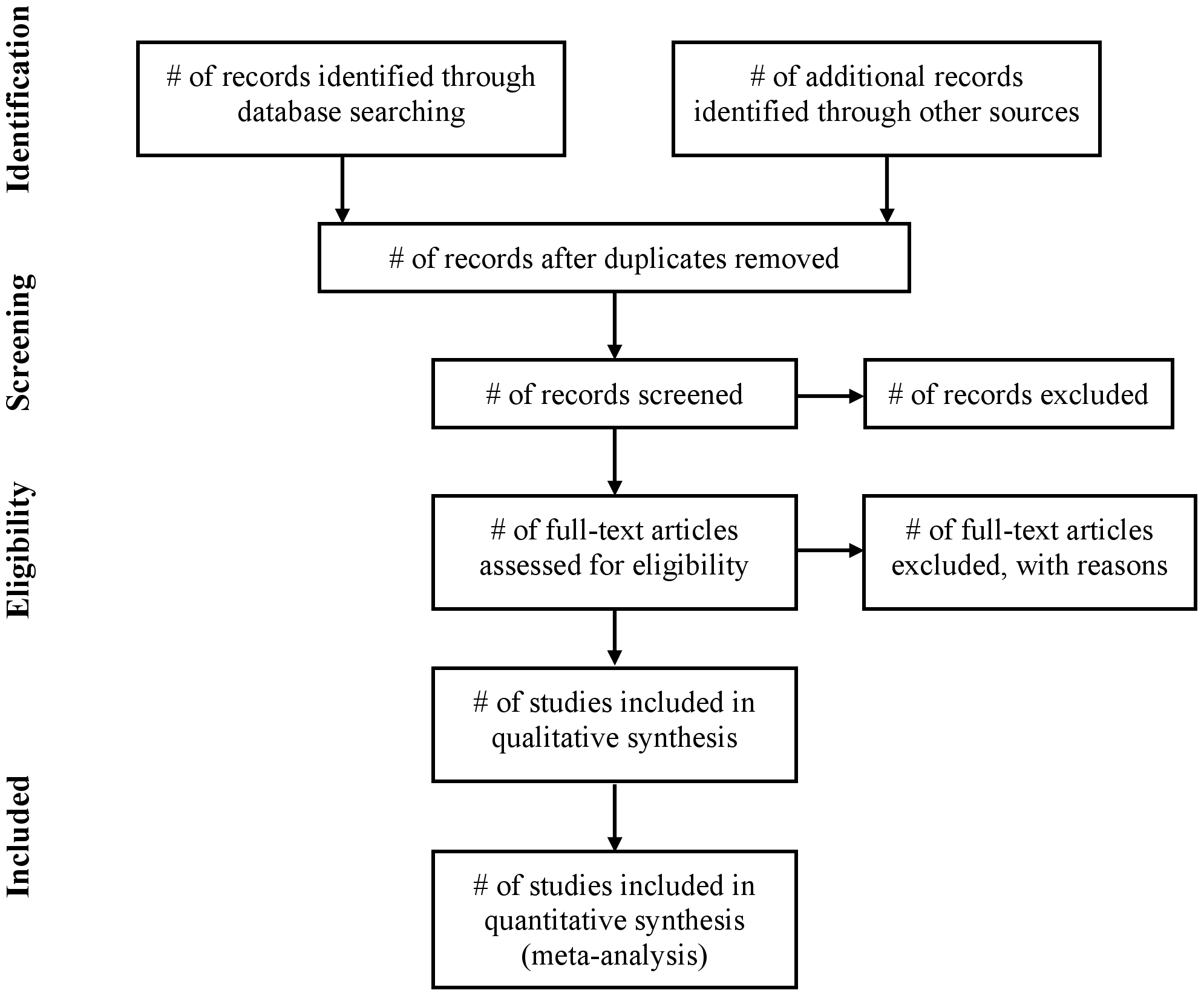 Flow of information through the different phases of a systematic review.