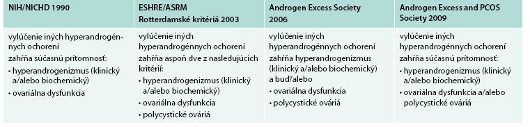 Kritériá diagnózy