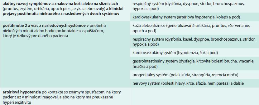 Hlavné klinické diagnostické kritéria anafylaxie [7,9,43]