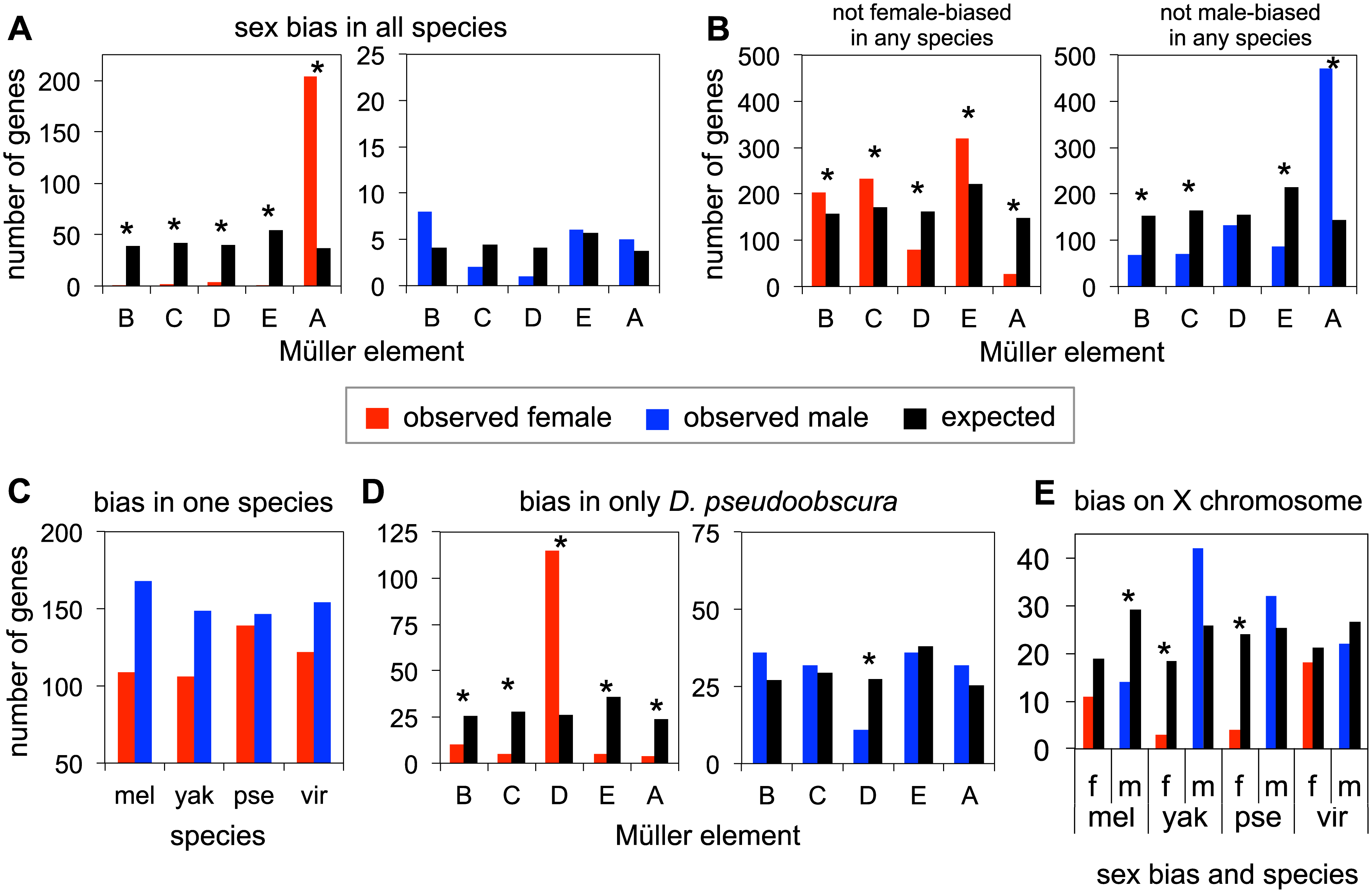 Patterns of sex-bias over genes.