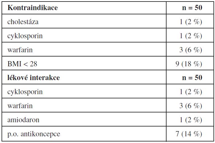 Kontraindikace a lékové interakce s orlistatem (n= 50)