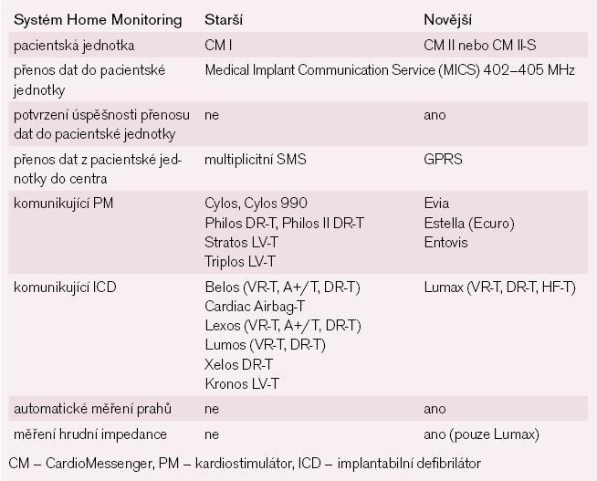 Přehled rozdílů mezi starším a novějším systémem Home Monitoring.