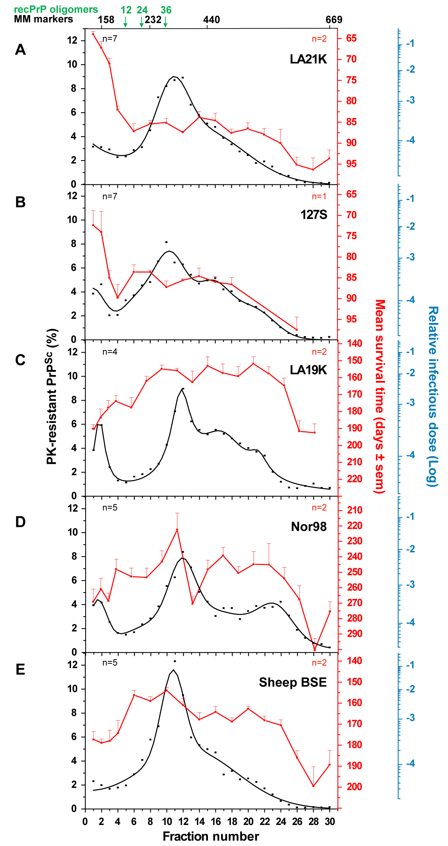 Distinct PK-resistant PrP<sup>Sc</sup> and infectivity sedimentation profiles of ovine prion strains.