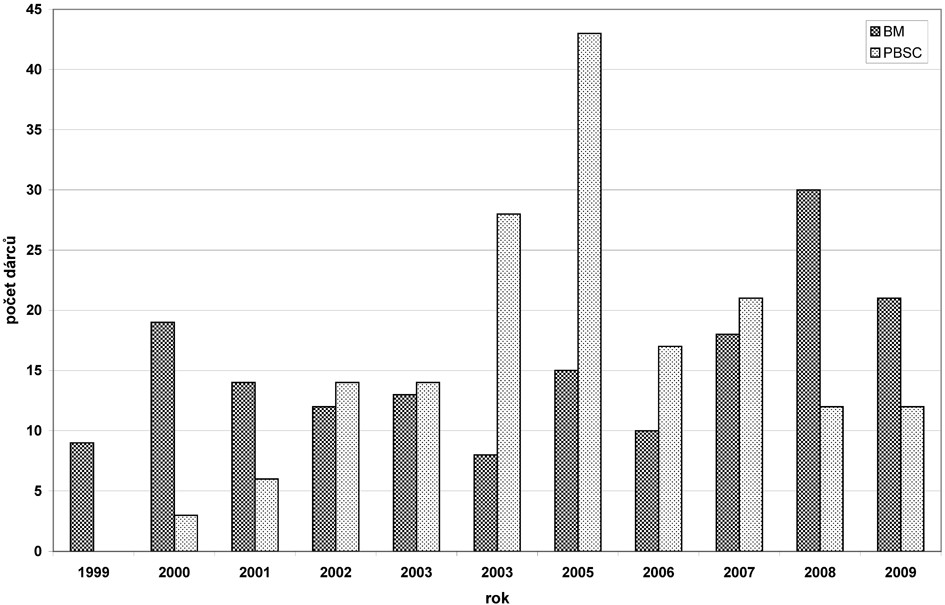 Zdroj hemopoetických kmenových buněk v období 1999 – 2009. Zastoupení jednotlivých typů odběrů (kostní dřeň vs. PBSC) a vývoj jejich vzájemného poměru v letech 1999–2009 (blíže viz text).