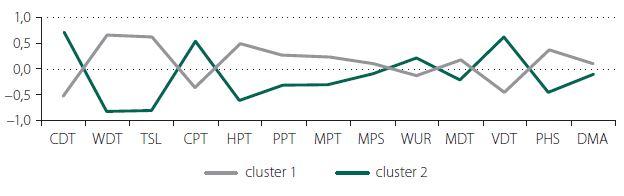 Graf 1b. Průměrné standardizované hodnoty 13 hodnocených senzitivních parametrů na DKK v jednotlivých clusterech.