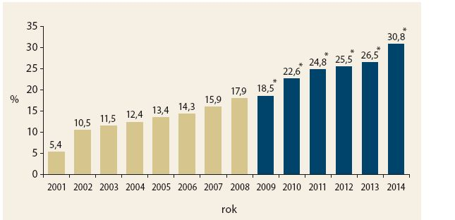 Celkové pokrytí cílové populace screeningem (muži a ženy ≥ 50 let). Graph 4. Total screening coverage of the target population (men and women ≥ 50 years).