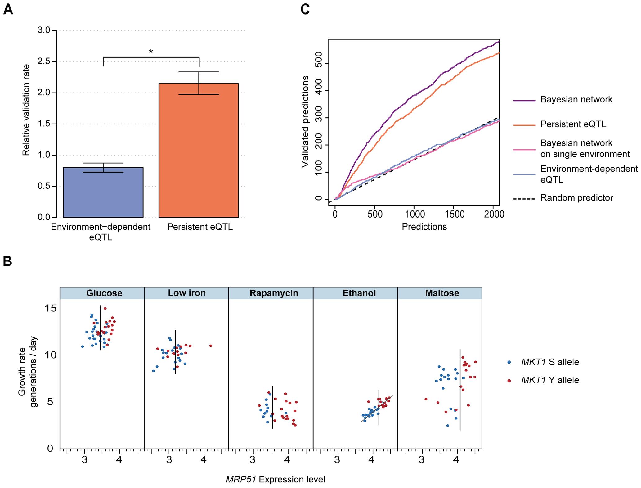 eQTLs that persist across environments are effective predictors of causal intermediates.