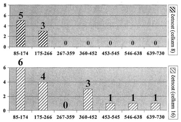 Histogram četnosti 2. Hasiči – nepracovní a pracovní úrazy