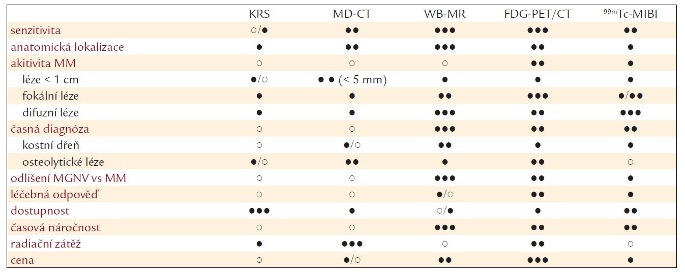 Srovnání charakteristik jednotlivých zobrazovacích metod v hodnocení myelomové kostní nemoci. Podle [10].