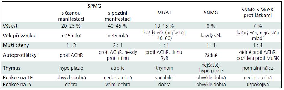 Příloha 1. Myasthenia gravis – imunopatogenetická klasifikace [11].